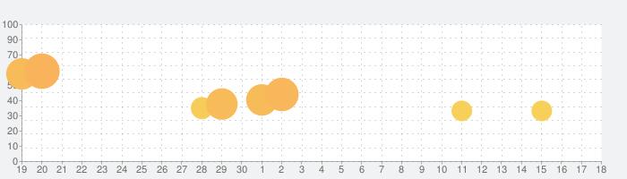 Shoe Raceの話題指数グラフ(5月18日(火))