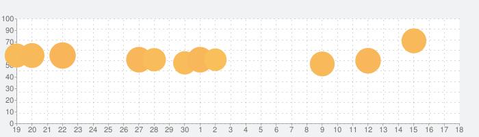 トムとジェリー:チェイスチェイスの話題指数グラフ(5月18日(火))