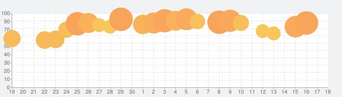 トリップロワイヤルの話題指数グラフ(5月18日(火))