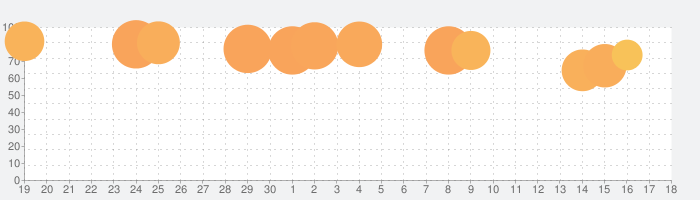 High Heels!の話題指数グラフ(5月18日(火))