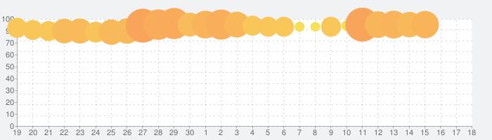リネージュ2 レボリューションの話題指数グラフ(5月18日(火))