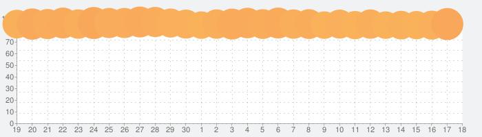 Twitter ツイッターの話題指数グラフ(10月18日(月))