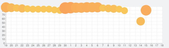 逆転オセロニアの話題指数グラフ(5月18日(火))