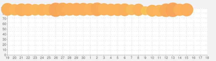 アナザーエデン 時空を超える猫の話題指数グラフ(5月18日(火))