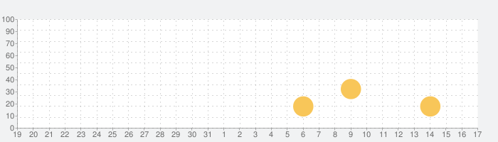 In-Flight Assistantの話題指数グラフ(9月17日(金))
