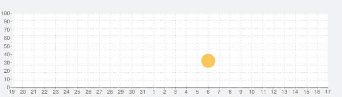 DONKEY.APPの話題指数グラフ(2月17日(月))