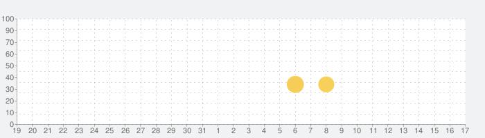 Tap Color Lite-数字で塗り絵、ぬりえ 無料、大人の塗り絵 無料 !の話題指数グラフ(9月17日(金))