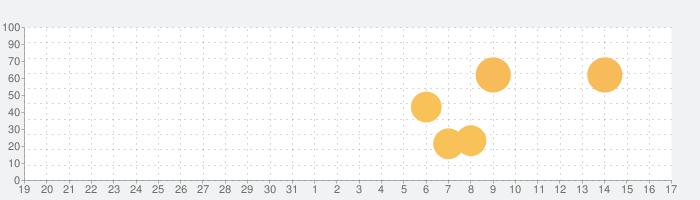 熟年出会い系アプリの中高年マッチは登録無料の出会系チャットで近所で熟女熟男とマッチングする出会いの話題指数グラフ(9月17日(金))