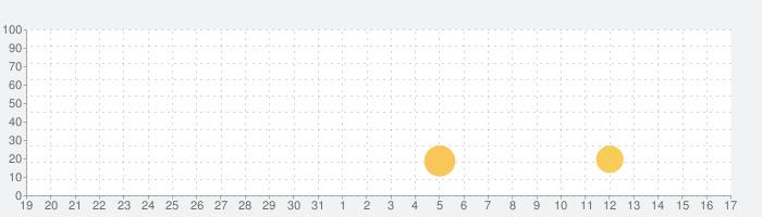 レジェンド・オブ・ルーンテラの話題指数グラフ(1月17日(日))