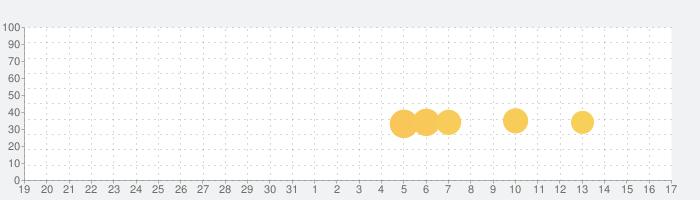 Rock Crawlingの話題指数グラフ(4月17日(土))