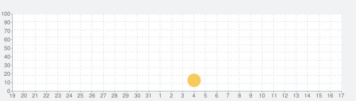 每日英语听力-每天更新的英语泛听资源库の話題指数グラフ(4月17日(土))