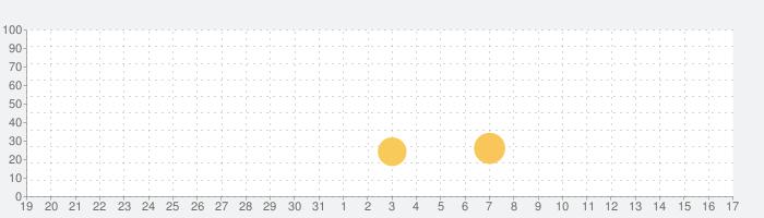 Room Flip™: デザインドリームホームの話題指数グラフ(4月17日(土))