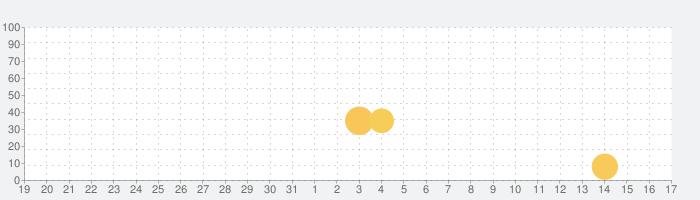 The Castles of Burgundyの話題指数グラフ(9月17日(金))