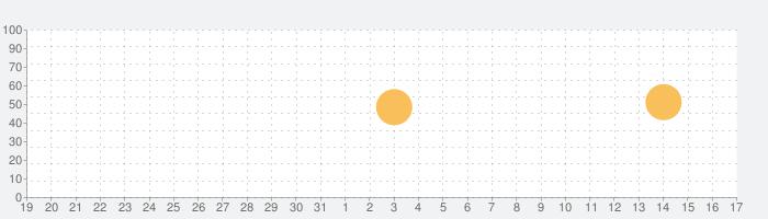 Spendy - Spendings reimaginedの話題指数グラフ(1月17日(日))