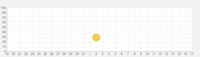 【音ゲー】TAKUMI³ (タクミキュービック)の話題指数グラフ(9月17日(金))