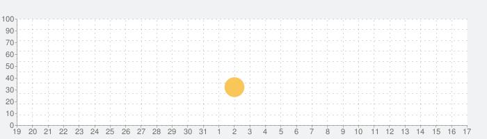 My City : びょういんの話題指数グラフ(9月17日(金))