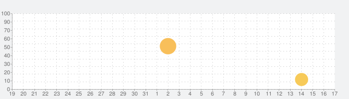 Radio Garden Liveの話題指数グラフ(9月17日(金))