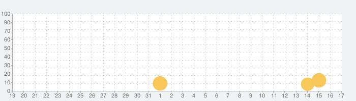 ミニゴルフ 100 (パターゴルフ)の話題指数グラフ(9月17日(金))