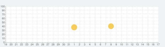 数学トレーニング(中学1年・2年・3年の数学計算勉強アプリ)の話題指数グラフ(2月17日(月))