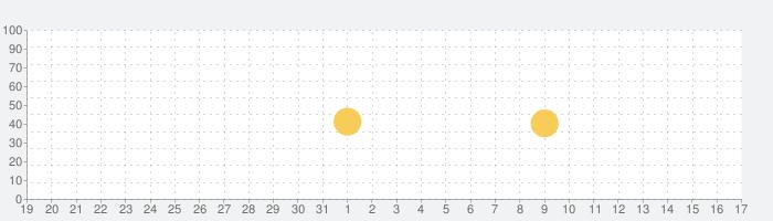ノベルバの話題指数グラフ(1月17日(日))