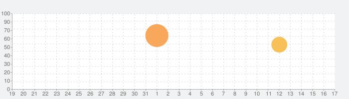 スピードメーター 55 Pro - GPS速度計 ロガー。の話題指数グラフ(9月17日(金))