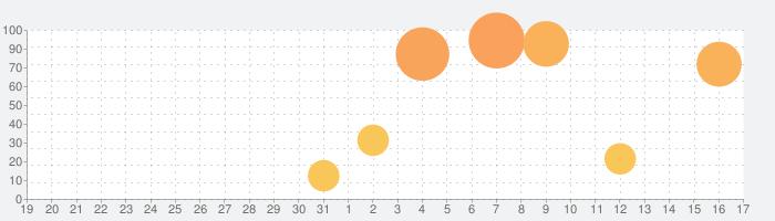 ピクチャーキッズ for iPadの話題指数グラフ(9月17日(金))