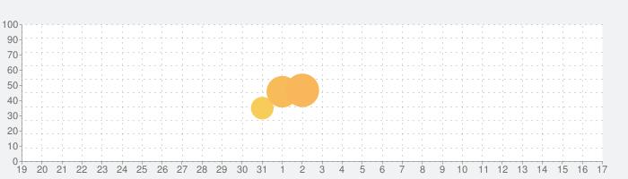 パズルガールズの話題指数グラフ(9月17日(金))