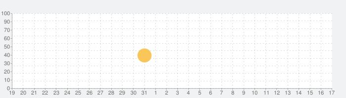 SM Mateの話題指数グラフ(9月17日(金))