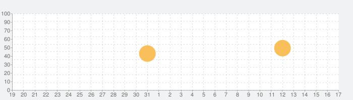 和時計・日本の時刻制度の話題指数グラフ(1月17日(日))
