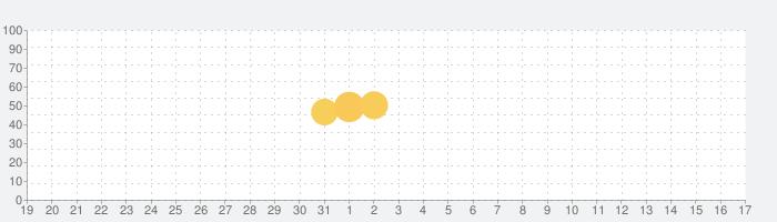 Yahoo!不動産の話題指数グラフ(1月17日(日))