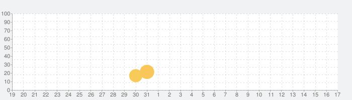 Questland: Turn Based RPGの話題指数グラフ(2月17日(月))
