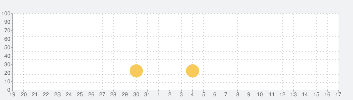 Run n Gun - AIM Shootingの話題指数グラフ(9月17日(金))