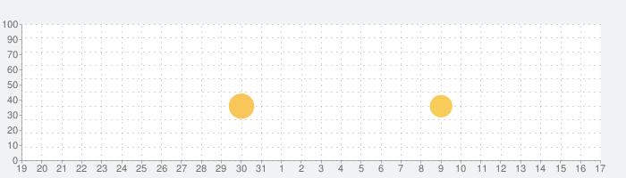 O2Jam - Music & Gameの話題指数グラフ(9月17日(金))