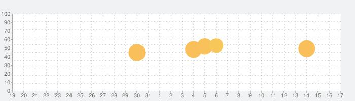 オックスフォード類語辞典の話題指数グラフ(1月17日(日))