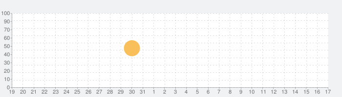KitchenPad® Timerの話題指数グラフ(1月17日(日))