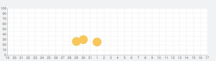 シャドウファイト 3の話題指数グラフ(2月17日(月))