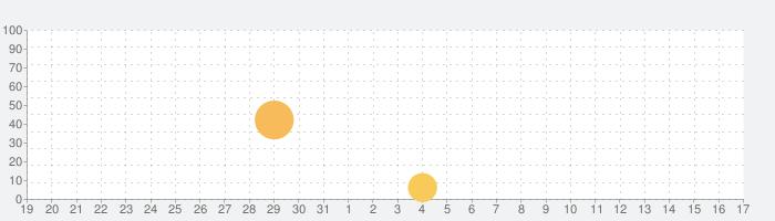 グリザイア クロノスリベリオンの話題指数グラフ(1月17日(日))