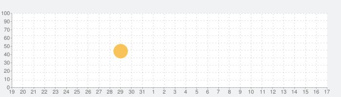 Apple Storeの話題指数グラフ(1月17日(日))