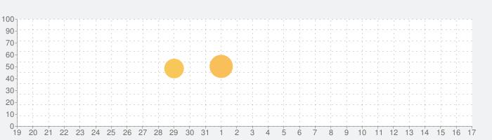 農園婚活 きせかえアバターでおそろいコーデして婚活して結婚できる農園ゲームの話題指数グラフ(2月17日(月))