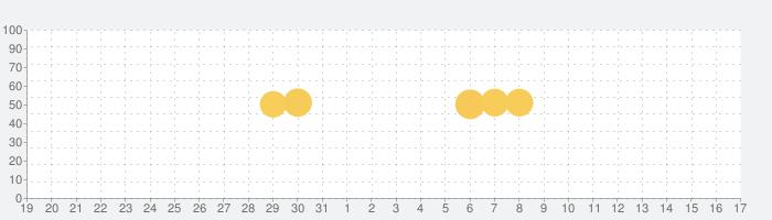 JARTIC渋滞情報の話題指数グラフ(1月17日(日))