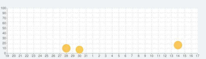 間違い探し:オンラインの旅の話題指数グラフ(9月17日(金))