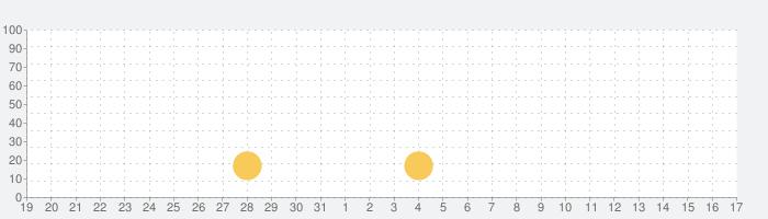 SHIROYAMA HOTEL kagoshimaの話題指数グラフ(9月17日(金))