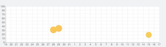Jolly Phonics Sounds Adventureの話題指数グラフ(9月17日(金))