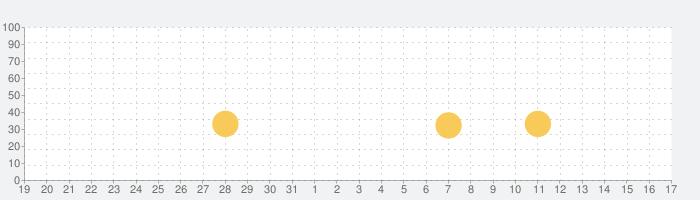 ニコブラウザ(ニコニコ動画再生アプリ)の話題指数グラフ(2月17日(月))