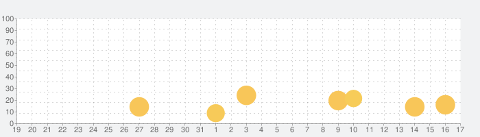 Case Hunter - 真実はひとつに限る!の話題指数グラフ(9月17日(金))