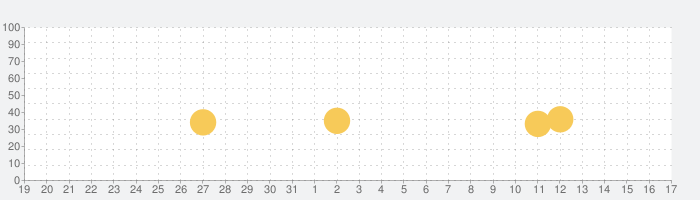 Memo Widget  (メモ、やることリスト)の話題指数グラフ(4月17日(土))