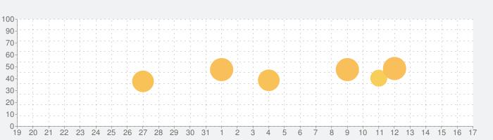 MIXTRAX Appの話題指数グラフ(1月17日(日))