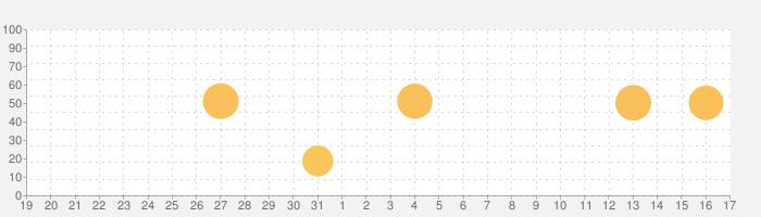 DataMan - ダータ使用量を簡単に追跡の話題指数グラフ(2月17日(月))