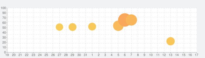 パーソナルセーフティの話題指数グラフ(1月17日(日))