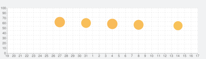 Arrow Festの話題指数グラフ(9月17日(金))